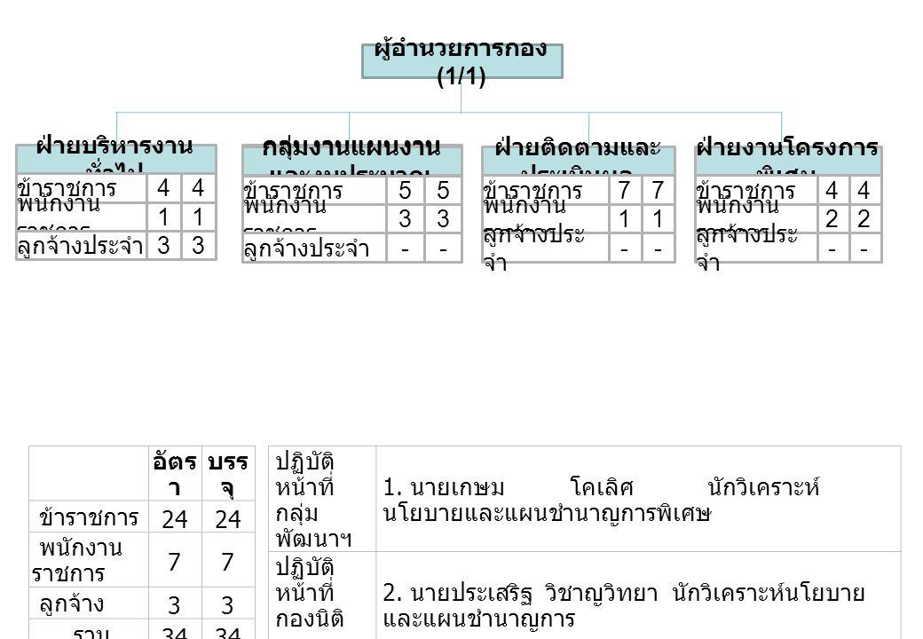 อัตร า บรร จุ ข้าราชการ 24 พนักงาน ราชการ 77 ลูกจ้าง 33 รวม 34 ปฏิบัติ หน้าที่ กลุ่ม พัฒนาฯ 1.