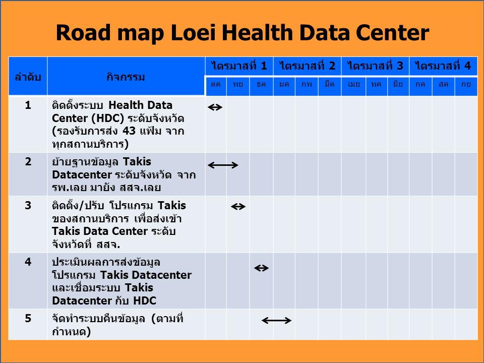 Road map Loei Health Data Center ลำดับกิจกรรม ไตรมาสที่ 1ไตรมาสที่ 2ไตรมาสที่ 3ไตรมาสที่ 4 ตคพยธคมคกพมีคเมยพคมิยกคสคกย 1ติดตั้งระบบ Health Data Center (HDC) ระดับจังหวัด (รองรับการส่ง 43 แฟ้ม จาก ทุกสถานบริการ) 2ย้ายฐานข้อมูล Takis Datacenter ระดับจังหวัด จาก รพ.เลย มายัง สสจ.เลย 3ติดตั้ง/ปรับ โปรแกรม Takis ของสถานบริการ เพื่อส่งเข้า Takis Data Center ระดับ จังหวัดที่ สสจ.