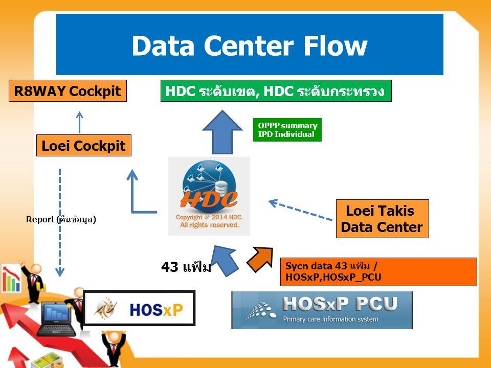 Data Center Flow 43 แฟ้ม HDC ระดับเขต, HDC ระดับกระทรวง Loei Takis Data Center Sycn data 43 แฟ้ม / HOSxP,HOSxP_PCU Loei Cockpit R8WAY Cockpit OPPP summary IPD Individual Report (คืนข้อมูล)