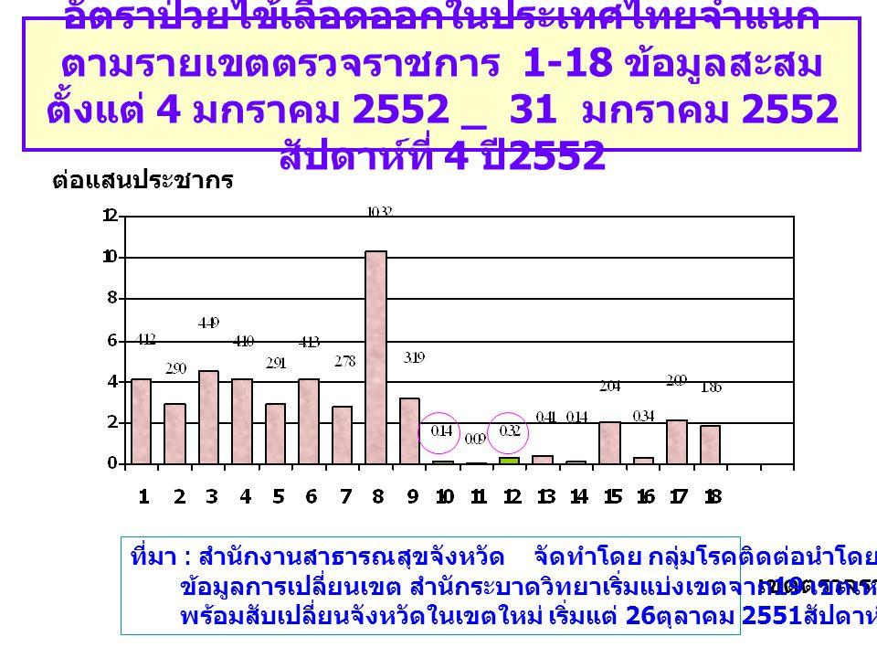 อัตราป่วยไข้เลือดออกในประเทศไทยจำแนก ตามรายเขตตรวจราชการ 1-18 ข้อมูลสะสม ตั้งแต่ 4 มกราคม 2552 _ 31 มกราคม 2552 สัปดาห์ที่ 4 ปี 2552 เขตตรวจราชการ ต่อแสนประชากร ที่มา : สำนักงานสาธารณสุขจังหวัด จัดทำโดย กลุ่มโรคติดต่อนำโดยแมลง สคร.6 ขก ข้อมูลการเปลี่ยนเขต สำนักระบาดวิทยาเริ่มแบ่งเขตจาก 19 เขตเหลือเพียง 18 เขต พร้อมสับเปลี่ยนจังหวัดในเขตใหม่ เริ่มแต่ 26 ตุลาคม 2551 สัปดาห์ที่ 44_51