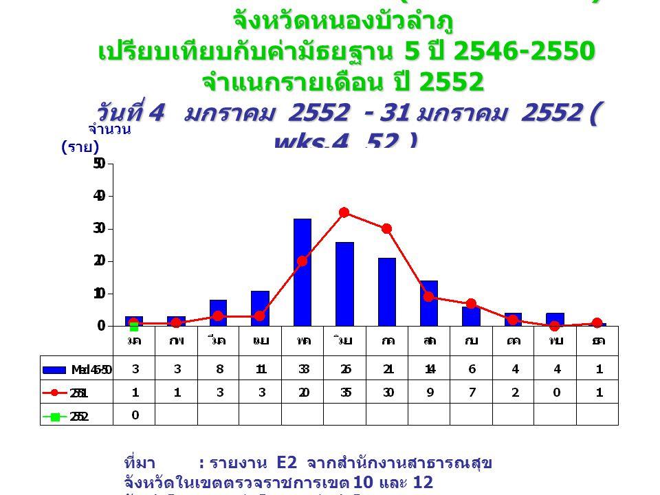 จำนวนป่วย โรคไข้เลือดออก (DHF+DF+DSS) จังหวัดหนองบัวลำภู เปรียบเทียบกับค่ามัธยฐาน 5 ปี 2546-2550 จำแนกรายเดือน ปี 2552 วันที่ 4 มกราคม 2552 - 31 มกราคม 2552 ( wks.4_52 ) จำนวน ( ราย ) ที่มา : รายงาน E2 จากสำนักงานสาธารณสุข จังหวัดในเขตตรวจราชการเขต 10 และ 12 จัดทำโดย : กลุ่มโรคติดต่อนำโดยแมลง สคร.