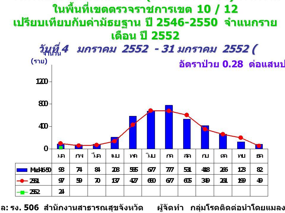 จำนวนป่วย โรคไข้เลือดออก (DHF+DF+DSS) ภาพรวม ในพื้นที่เขตตรวจราชการเขต 10 / 12 เปรียบเทียบกับค่ามัธยฐาน ปี 2546-2550 จำแนกราย เดือน ปี 2552 วันที่ 4 มกราคม 2552 - 31 มกราคม 2552 ( wks.4_52 ) จำนวน ( ราย ) แหล่งข้อมูล : รง.