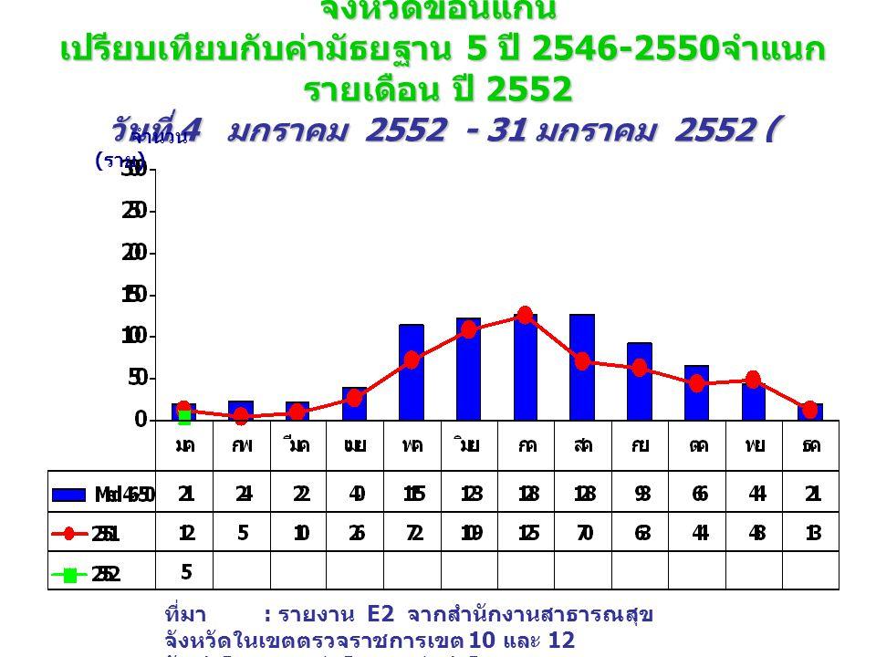 จำนวนผู้ป่วย โรคไข้เลือดออก (DHF+DF+DSS) จังหวัดขอนแก่น เปรียบเทียบกับค่ามัธยฐาน 5 ปี 2546-2550 จำแนก รายเดือน ปี 2552 วันที่ 4 มกราคม 2552 - 31 มกราคม 2552 ( wks.4_52 ) จำนวน ( ราย ) ที่มา : รายงาน E2 จากสำนักงานสาธารณสุข จังหวัดในเขตตรวจราชการเขต 10 และ 12 จัดทำโดย : กลุ่มโรคติดต่อนำโดยแมลง สคร.