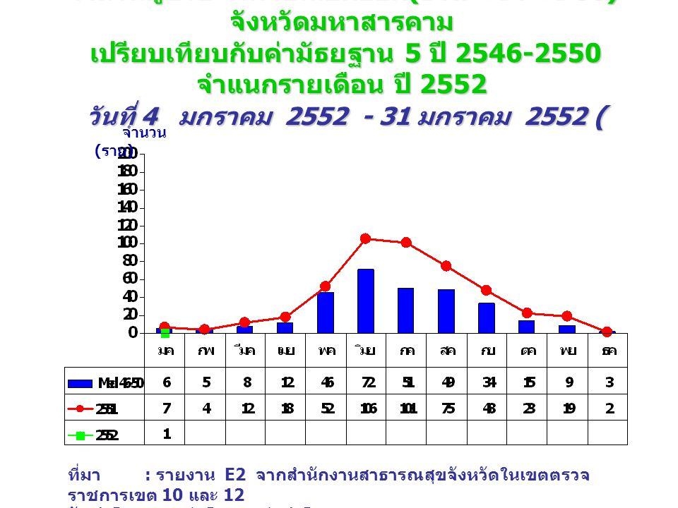 จำนวนผู้ป่วย โรคไข้เลือดออก (DHF+DF+DSS) จังหวัดมหาสารคาม เปรียบเทียบกับค่ามัธยฐาน 5 ปี 2546-2550 จำแนกรายเดือน ปี 2552 วันที่ 4 มกราคม 2552 - 31 มกราคม 2552 ( wks.4_52 ) จำนวน ( ราย ) ที่มา : รายงาน E2 จากสำนักงานสาธารณสุขจังหวัดในเขตตรวจ ราชการเขต 10 และ 12 จัดทำโดย : กลุ่มโรคติดต่อนำโดยแมลง สคร.