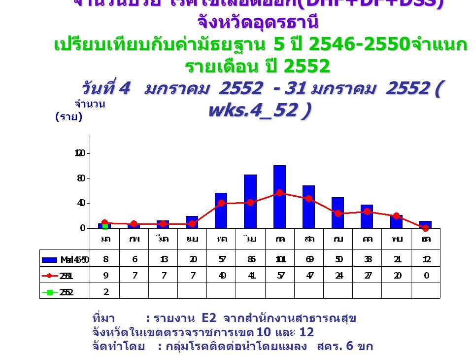 จำนวนป่วย โรคไข้เลือดออก (DHF+DF+DSS) จังหวัดอุดรธานี เปรียบเทียบกับค่ามัธยฐาน 5 ปี 2546-2550 จำแนก รายเดือน ปี 2552 วันที่ 4 มกราคม 2552 - 31 มกราคม 2552 ( wks.4_52 ) จำนวน ( ราย ) ที่มา : รายงาน E2 จากสำนักงานสาธารณสุข จังหวัดในเขตตรวจราชการเขต 10 และ 12 จัดทำโดย : กลุ่มโรคติดต่อนำโดยแมลง สคร.