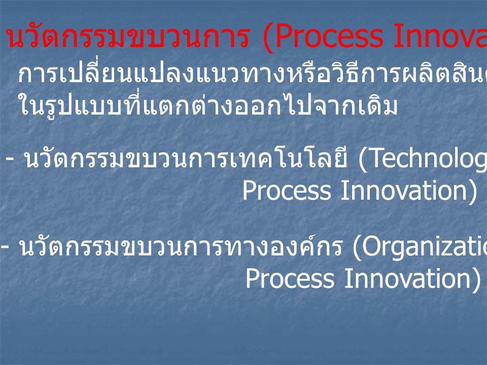 นวัตกรรมขบวนการ (Process Innovation) การเปลี่ยนแปลงแนวทางหรือวิธีการผลิตสินค้าหรือการบริการ ในรูปแบบที่แตกต่างออกไปจากเดิม - นวัตกรรมขบวนการเทคโนโลยี (Technological Process Innovation) - นวัตกรรมขบวนการทางองค์กร (Organization Process Innovation)