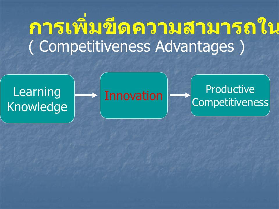 Learning Knowledge Innovation Productive Competitiveness การเพิ่มขีดความสามารถในการแข่งขัน ( Competitiveness Advantages )