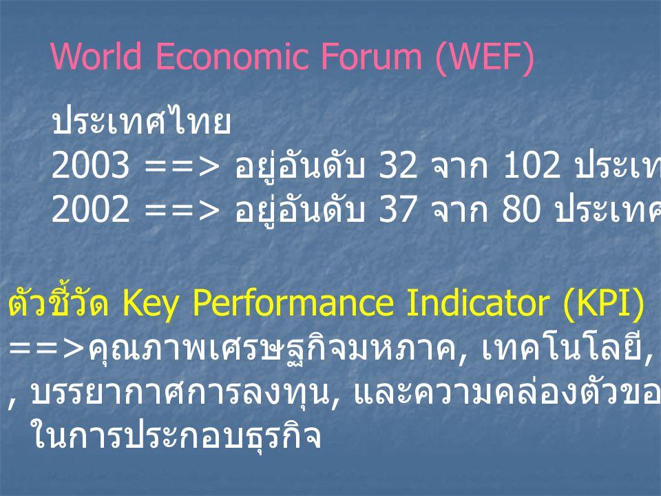 World Economic Forum (WEF) ประเทศไทย 2003 ==> อยู่อันดับ 32 จาก 102 ประเทศ 2002 ==> อยู่อันดับ 37 จาก 80 ประเทศ ตัวชี้วัด Key Performance Indicator (KPI) ==> คุณภาพเศรษฐกิจมหภาค, เทคโนโลยี, สถาบันสาธารณะ, บรรยากาศการลงทุน, และความคล่องตัวของธุรกิจภาคเอกชน ในการประกอบธุรกิจ