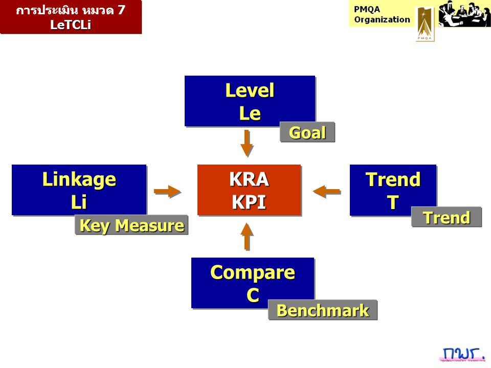 LinkageLiLinkageLi LevelLeLevelLe TrendTTrendT CompareCCompareC LeTCLi การประเมิน หมวด 7 LeTCLi KRAKPIKRAKPI Goal Benchmark Trend Key Measure