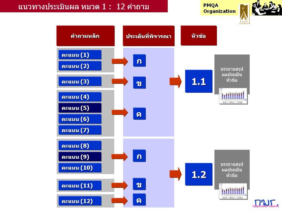 คำถามหลักประเด็นที่พิจารณาหัวข้อ คะแนน (1) ก แนวทางประเมินผล หมวด 1 : 12 คำถาม คะแนน (2) คะแนน (3) คะแนน (4) คะแนน (5) คะแนน (6) คะแนน (7) คะแนน (8) คะแนน (9) คะแนน (10) คะแนน (11) คะแนน (12) ข ค ก ข ค 1.1 1.2 บรรยายสรุป ผลประเมิน หัวข้อ บรรยายสรุป ผลประเมิน หัวข้อ