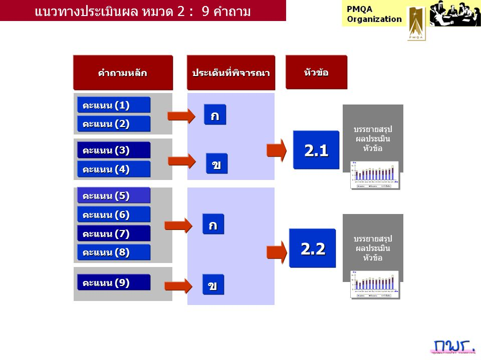 คำถามหลักประเด็นที่พิจารณาหัวข้อ คะแนน (1) ก แนวทางประเมินผล หมวด 2 : 9 คำถาม คะแนน (2) คะแนน (3) คะแนน (4) คะแนน (5) คะแนน (6) คะแนน (7) คะแนน (8) คะแนน (9) ข ก ข 2.1 2.2 บรรยายสรุป ผลประเมิน หัวข้อ บรรยายสรุป ผลประเมิน หัวข้อ