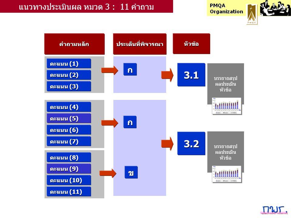 คำถามหลักประเด็นที่พิจารณาหัวข้อ คะแนน (1) ก แนวทางประเมินผล หมวด 3 : 11 คำถาม คะแนน (2) คะแนน (3) คะแนน (4) คะแนน (5) คะแนน (6) คะแนน (7) คะแนน (8) คะแนน (9) คะแนน (10) คะแนน (11) ก ข 3.1 3.2 บรรยายสรุป ผลประเมิน หัวข้อ บรรยายสรุป ผลประเมิน หัวข้อ