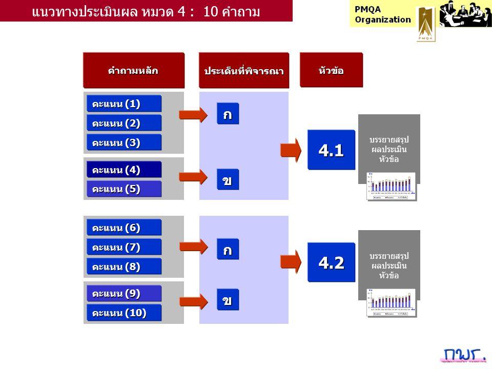 คำถามหลักประเด็นที่พิจารณาหัวข้อ คะแนน (1) ก แนวทางประเมินผล หมวด 4 : 10 คำถาม คะแนน (2) คะแนน (3) คะแนน (4) คะแนน (5) คะแนน (6) คะแนน (7) คะแนน (8) คะแนน (9) คะแนน (10) ข ก ข 4.1 4.2 บรรยายสรุป ผลประเมิน หัวข้อ บรรยายสรุป ผลประเมิน หัวข้อ
