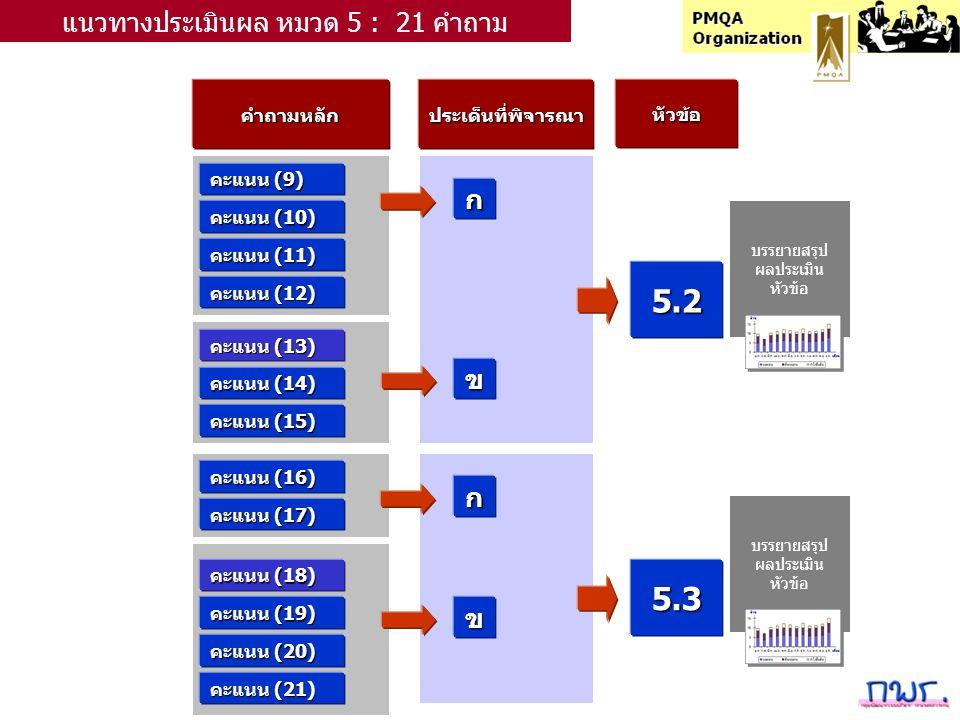 คำถามหลักประเด็นที่พิจารณาหัวข้อ คะแนน (9) ก แนวทางประเมินผล หมวด 5 : 21 คำถาม คะแนน (10) คะแนน (11) คะแนน (12) คะแนน (13) คะแนน (14) คะแนน (15) ข 5.2 คะแนน (16) ก คะแนน (17) คะแนน (18) คะแนน (19) คะแนน (20) ข 5.3 คะแนน (21) บรรยายสรุป ผลประเมิน หัวข้อ บรรยายสรุป ผลประเมิน หัวข้อ