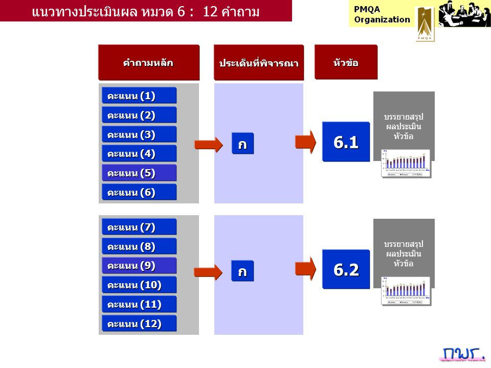 คำถามหลักประเด็นที่พิจารณาหัวข้อ คะแนน (1) ก แนวทางประเมินผล หมวด 6 : 12 คำถาม คะแนน (2) คะแนน (3) คะแนน (4) คะแนน (5) คะแนน (6) คะแนน (7) คะแนน (8) คะแนน (9) คะแนน (10) คะแนน (11) คะแนน (12) ก 6.1 6.2 บรรยายสรุป ผลประเมิน หัวข้อ บรรยายสรุป ผลประเมิน หัวข้อ