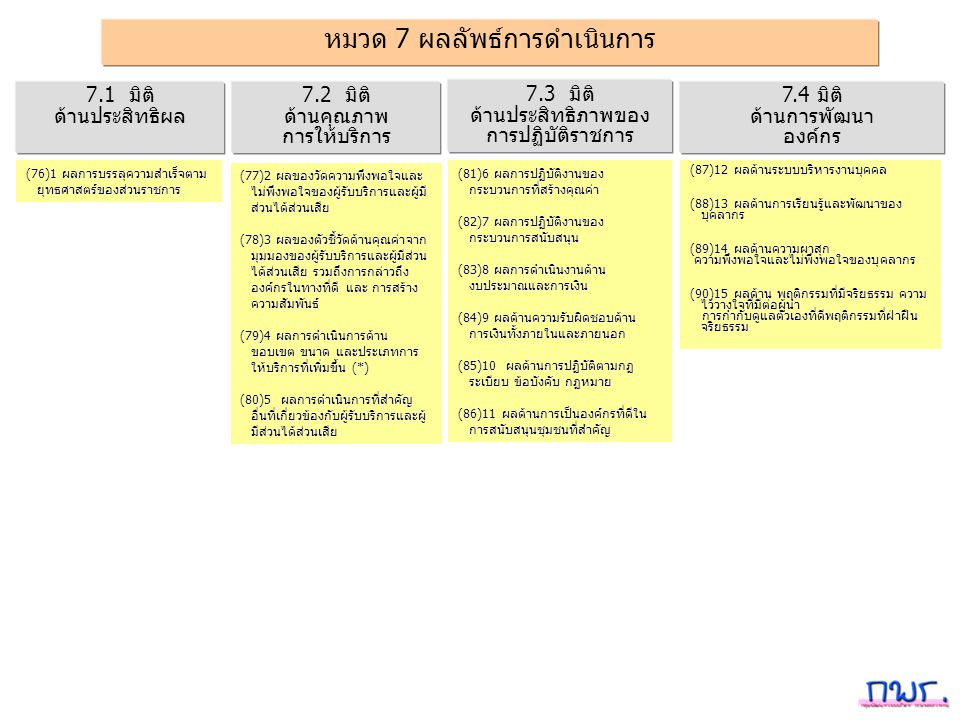 หมวด 7 ผลลัพธ์การดำเนินการ 7.3 มิติ ด้านประสิทธิภาพของ การปฏิบัติราชการ 7.1 มิติ ด้านประสิทธิผล 7.2 มิติ ด้านคุณภาพ การให้บริการ 7.4 มิติ ด้านการพัฒนา