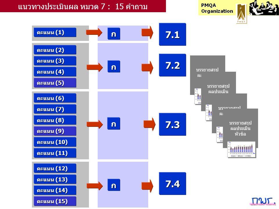 คะแนน (1) ก แนวทางประเมินผล หมวด 7 : 15 คำถาม คะแนน (2) คะแนน (3) คะแนน (4) คะแนน (5) คะแนน (6) คะแนน (7) คะแนน (8) คะแนน (9) คะแนน (10) คะแนน (11) ก ก 7.1 7.3 7.2 คะแนน (12) คะแนน (13) คะแนน (14) คะแนน (15) ก 7.4 บรรยายสรุป ผลประเมิน หัวข้อ บรรยายสรุป ผลประเมิน หัวข้อ บรรยายสรุป ผลประเมิน หัวข้อ บรรยายสรุป ผลประเมิน หัวข้อ