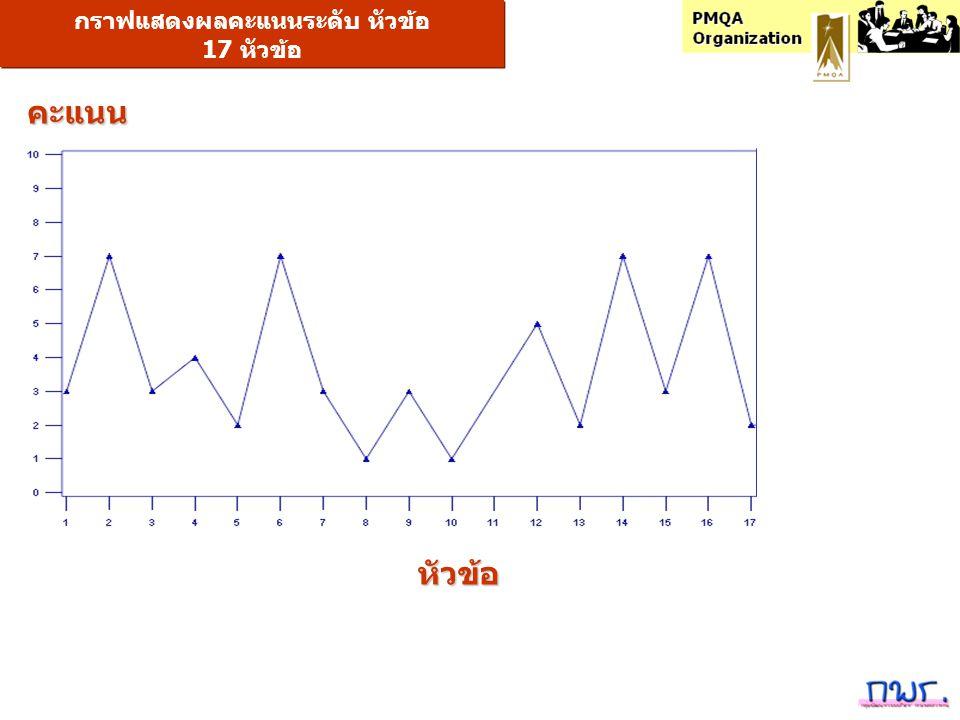 กราฟแสดงผลคะแนนระดับ หัวข้อ 17 หัวข้อ หัวข้อ คะแนน