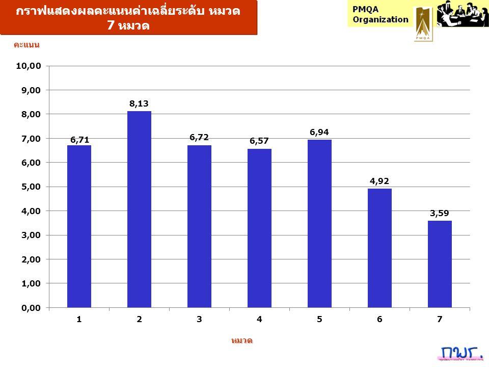 กราฟแสดงผลคะแนนค่าเฉลี่ยระดับ หมวด 7 หมวด หมวดคะแนน