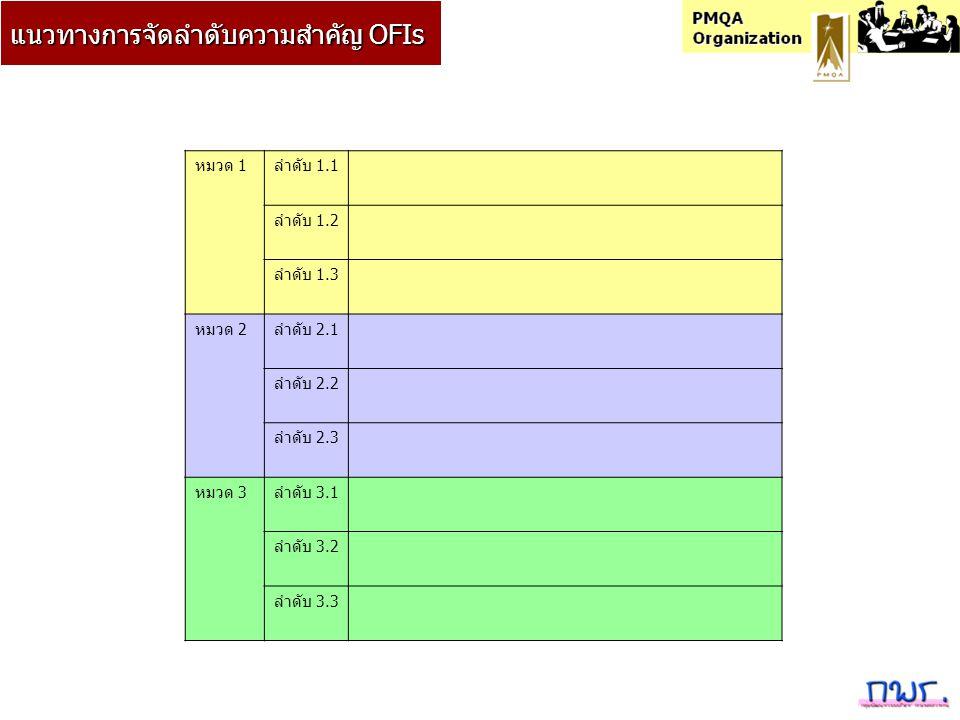 หมวด 1ลำดับ 1.1 ลำดับ 1.2 ลำดับ 1.3 หมวด 2ลำดับ 2.1 ลำดับ 2.2 ลำดับ 2.3 หมวด 3ลำดับ 3.1 ลำดับ 3.2 ลำดับ 3.3 แนวทางการจัดลำดับความสำคัญ OFIs