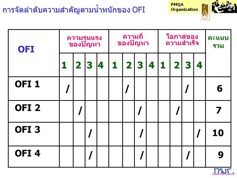 OFI OFI 1 OFI 2 OFI 3 OFI 4 ความรุนแรง ของปัญหา โอกาสของ ความสำเร็จ คะแนน รวม 1 2 3 4 1 2 3 4 1 2 3 4 / / / 6 / / / 7 / / / 10 / / / 9 ความถี่ ของปัญหา การจัดลำดับความสำคัญตามน้ำหนักของ OFI