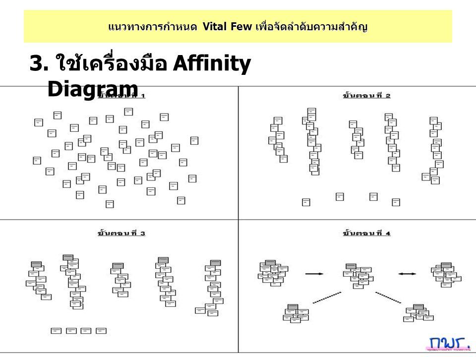 แนวทางการกำหนด Vital Few เพื่อจัดลำดับความสำคัญ 3. ใช้เครื่องมือ Affinity Diagram