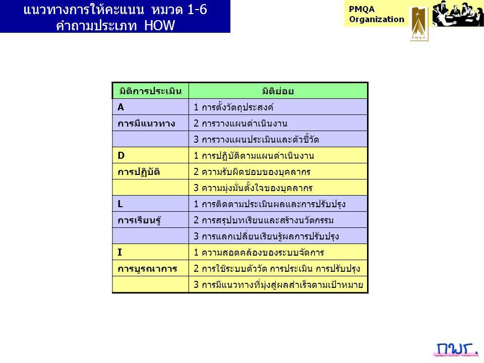 แนวทางการให้คะแนน หมวด 1-6 คำถามประเภท HOW มิติการประเมินมิติย่อย A1 การตั้งวัตถุประสงค์ การมีแนวทาง2 การวางแผนดำเนินงาน 3 การวางแผนประเมินและตัวชี้วั