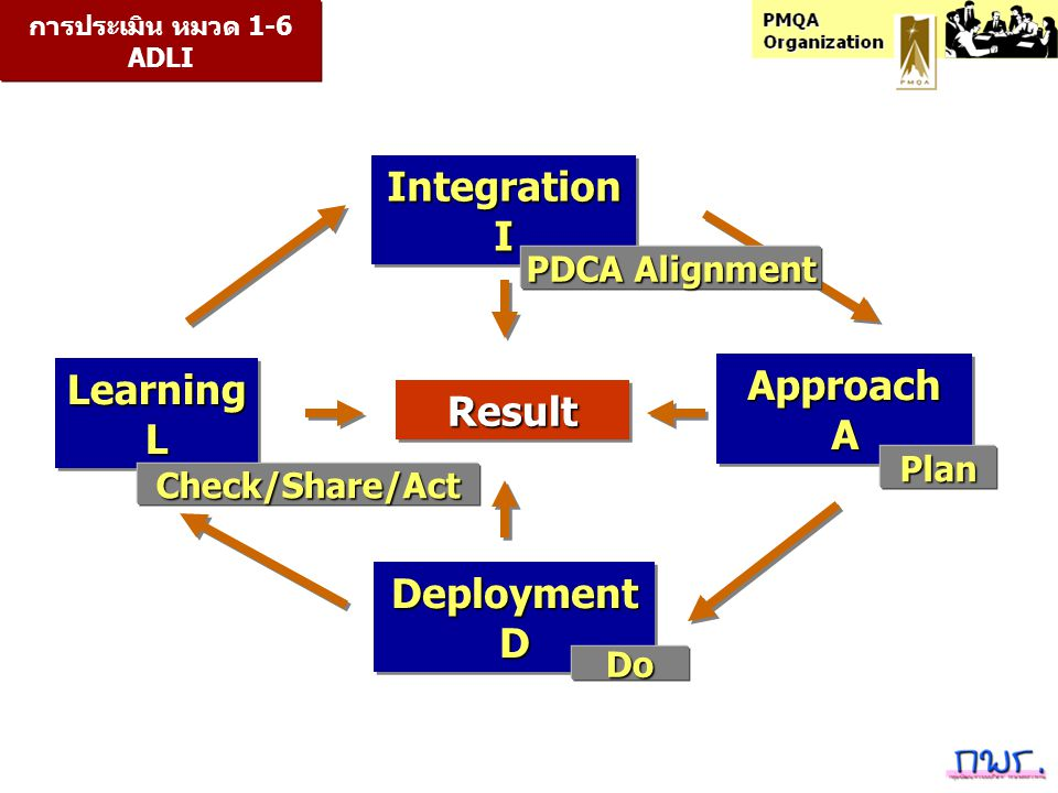 ApproachAApproachA DeploymentDDeploymentD LearningLLearningL ResultResult การประเมิน หมวด 1-6 ADLI IntegrationIIntegrationI Plan Do Check/Share/Act PDCA Alignment