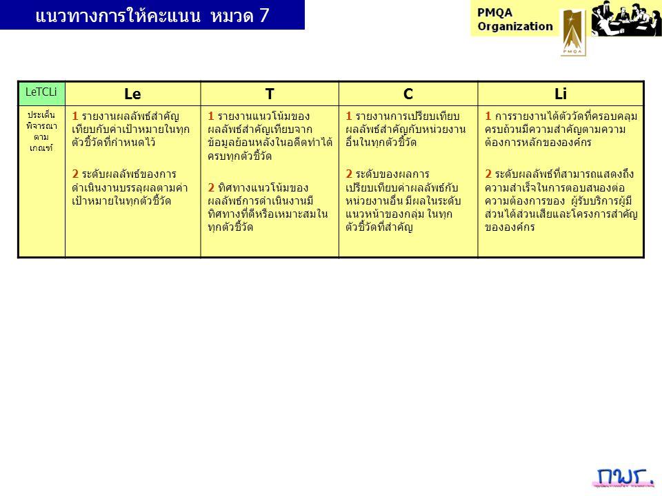 LeTCLi LeTCLi ประเด็น พิจารณา ตาม เกณฑ์ 1 รายงานผลลัพธ์สำคัญ เทียบกับค่าเป้าหมายในทุก ตัวชี้วัดที่กำหนดไว้ 2 ระดับผลลัพธ์ของการ ดำเนินงานบรรลุผลตามค่า เป้าหมายในทุกตัวชี้วัด 1 รายงานแนวโน้มของ ผลลัพธ์สำคัญเทียบจาก ข้อมูลย้อนหลังในอดีตทำได้ ครบทุกตัวชี้วัด 2 ทิศทางแนวโน้มของ ผลลัพธ์การดำเนินงานมี ทิศทางที่ดีหรือเหมาะสมใน ทุกตัวชี้วัด 1 รายงานการเปรียบเทียบ ผลลัพธ์สำคัญกับหน่วยงาน อื่นในทุกตัวชี้วัด 2 ระดับของผลการ เปรียบเทียบค่าผลลัพธ์กับ หน่วยงานอื่น มีผลในระดับ แนวหน้าของกลุ่ม ในทุก ตัวชี้วัดที่สำคัญ 1 การรายงานได้ตัววัดที่ครอบคลุม ครบถ้วนมีความสำคัญตามความ ต้องการหลักขององค์กร 2 ระดับผลลัพธ์ที่สามารถแสดงถึง ความสำเร็จในการตอบสนองต่อ ความต้องการของ ผู้รับบริการผู้มี ส่วนได้ส่วนเสียและโครงการสำคัญ ขององค์กร แนวทางการให้คะแนน หมวด 7