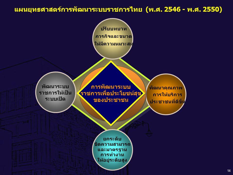 14 ปรับบทบาท ภารกิจและขนาด ให้มีความหมาะสม พัฒนาคุณภาพ การให้บริการ ประชาชนที่ดีขึ้น ยกระดับ ขีดความสามารถ และมาตรฐาน การทำงาน ให้อยู่ระดับสูง การพัฒน