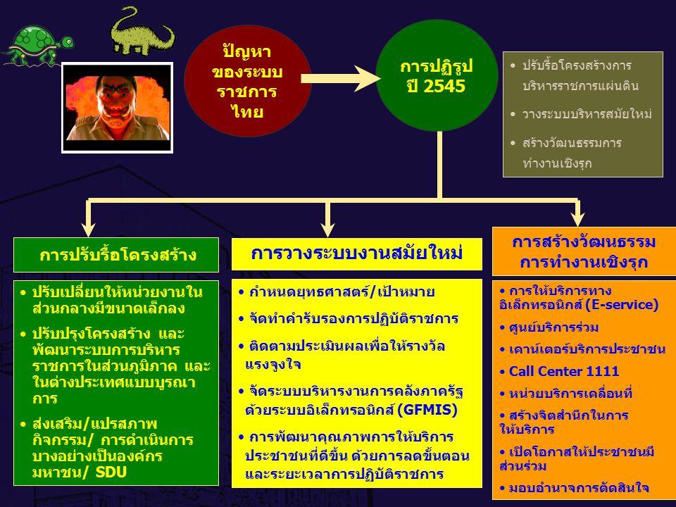2 การปฏิรูป ปี 2545 ปรับรื้อโครงสร้างการ บริหารราชการแผ่นดิน วางระบบบริหารสมัยใหม่ สร้างวัฒนธรรมการ ทำงานเชิงรุก ปรับเปลี่ยนให้หน่วยงานใน ส่วนกลางมีขน
