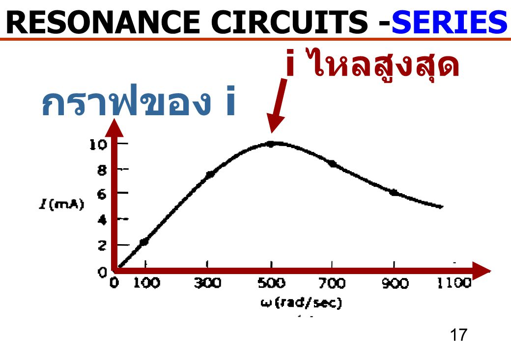 17 RESONANCE CIRCUITS -SERIES RESONANCE กราฟของ i i ไหลสูงสุด