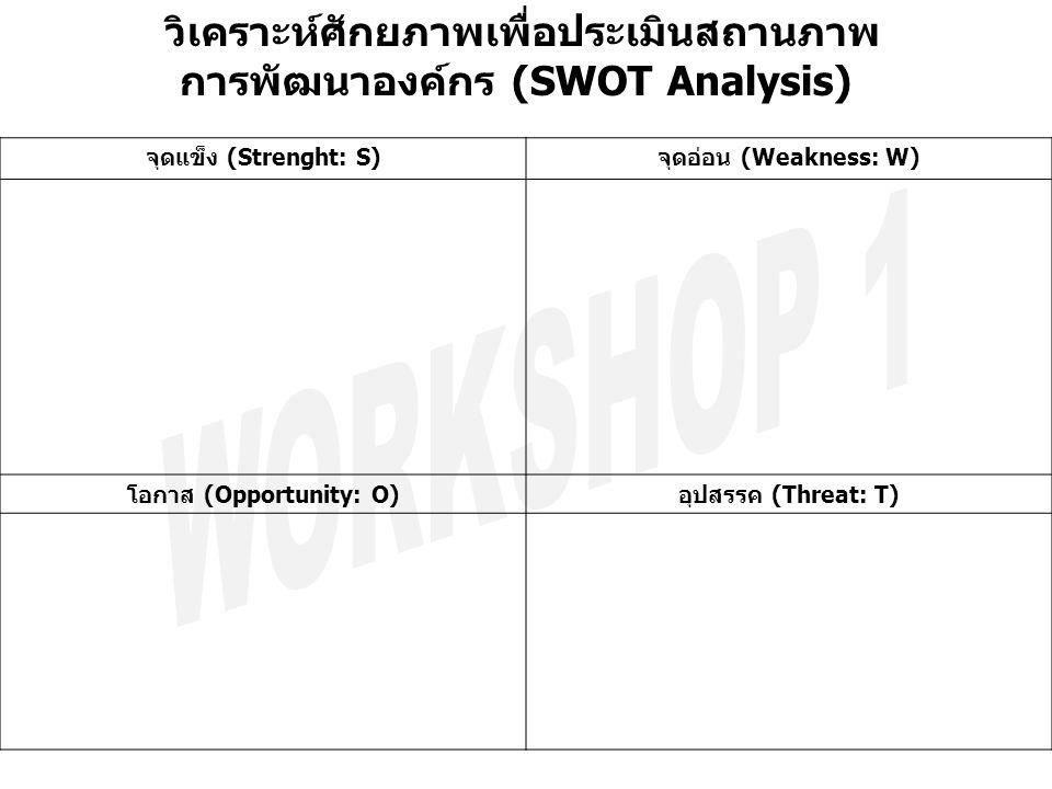 วิเคราะห์ศักยภาพเพื่อประเมินสถานภาพ การพัฒนาองค์กร (SWOT Analysis) จุดแข็ง (Strenght: S)จุดอ่อน (Weakness: W) โอกาส (Opportunity: O)อุปสรรค (Threat: T