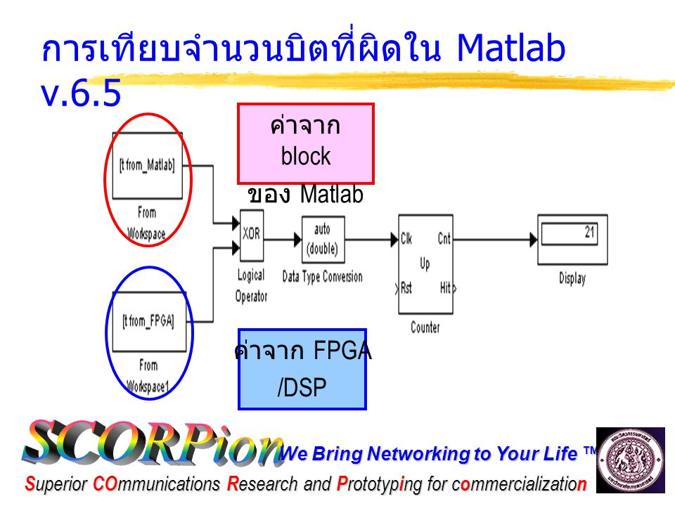 We Bring Networking to Your Life ™ S uperior CO mmunications R esearch and P rototyp i ng for c o mmercializatio n การเทียบจำนวนบิตที่ผิดใน Matlab v.6.5 ค่าจาก FPGA /DSP ค่าจาก block ของ Matlab