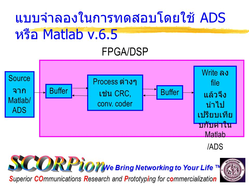 We Bring Networking to Your Life ™ S uperior CO mmunications R esearch and P rototyp i ng for c o mmercializatio n แบบจำลองในการทดสอบโดยใช้ ADS หรือ Matlab v.6.5 Source จาก Matlab/ ADS FPGA/DSP Process ต่างๆ เช่น CRC, conv.