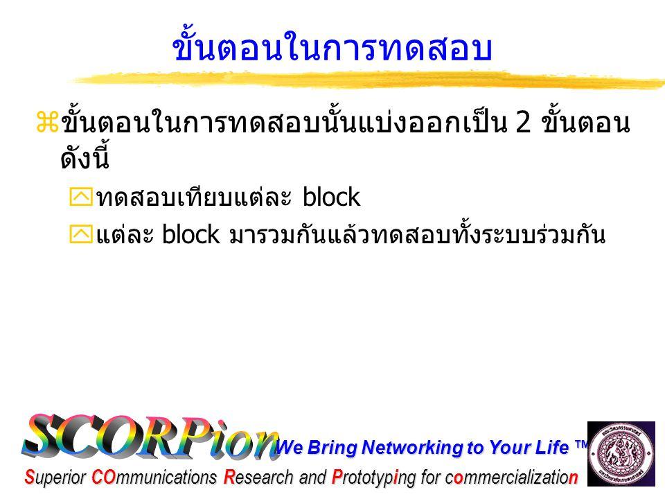We Bring Networking to Your Life ™ S uperior CO mmunications R esearch and P rototyp i ng for c o mmercializatio n การทดสอบเทียบแต่ละ block  จะทำการนำข้อมูลมาเปรียบเทียบทีละ block โดยการนำค่าที่ save เป็นไฟล์จาก input ของ block ต่างๆ ใน ADS/Matlab6.5 ไปป้อนให้กับ block เดียวกันนั้นที่ทำโดย FPGA/DSP แล้วนำ ผลที่ได้มาเทียบกับ ouput ที่ออกมาจาก block ที่เราทดสอบอยู่ ใน ADS/Matlab 6.5