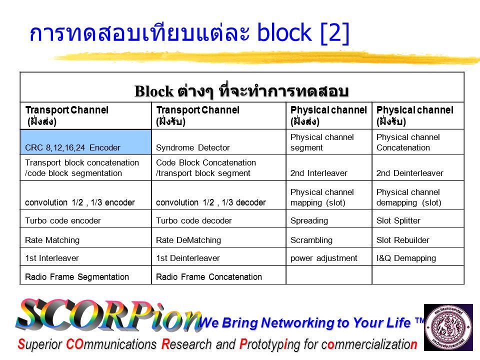 We Bring Networking to Your Life ™ S uperior CO mmunications R esearch and P rototyp i ng for c o mmercializatio n ตัวอย่างการทดสอบ block CRC โดยใช้ ADS Block ที่ใช้เก็บค่าส่วนต่าง เพื่อนำไปเป็น source ให้ FPGA/DSP z นำค่าที่ save เป็นไฟล์จาก input ของ block CRC ใน ADS ไปป้อนให้กับ CRC ที่ทำโดย FPGA/DSP แล้วนำ ผลที่ได้มาเทียบ กับ ouput ที่ออกมา จาก block CRC ใน ADS