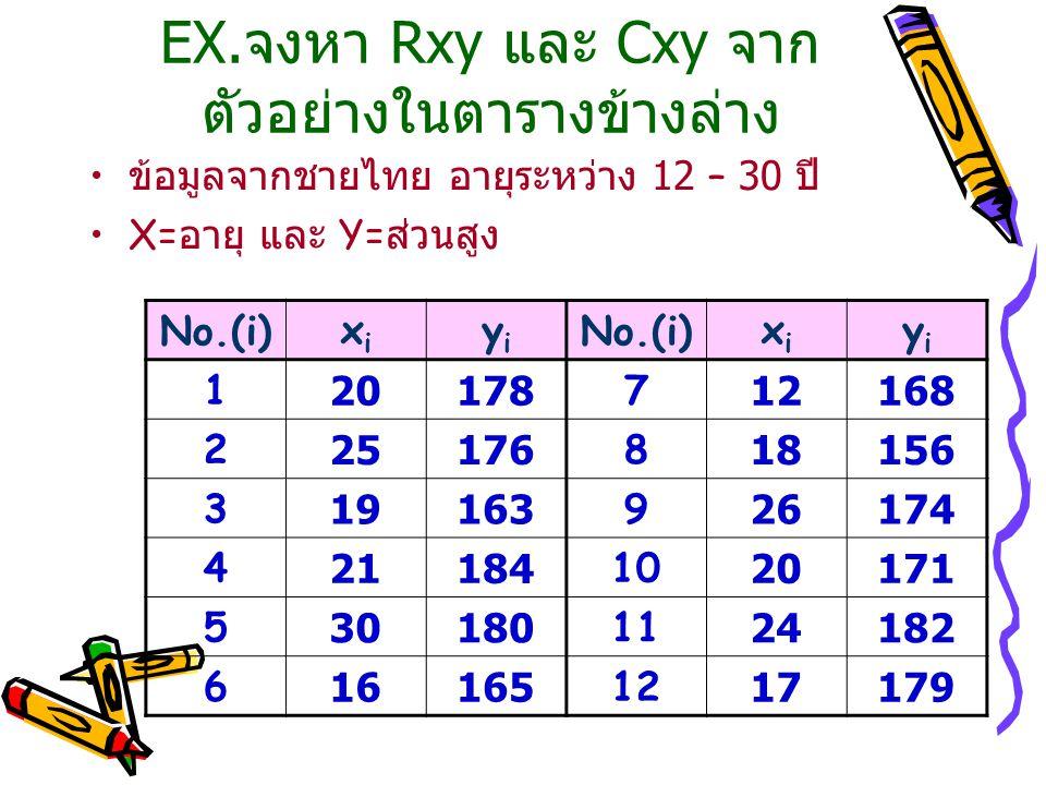 EX.จงหา Rxy และ Cxy จาก ตัวอย่างในตารางข้างล่าง ข้อมูลจากชายไทย อายุระหว่าง 12 – 30 ปี X= อายุ และ Y= ส่วนสูง No.(i)xixi yiyi xixi yiyi 120178712168 2