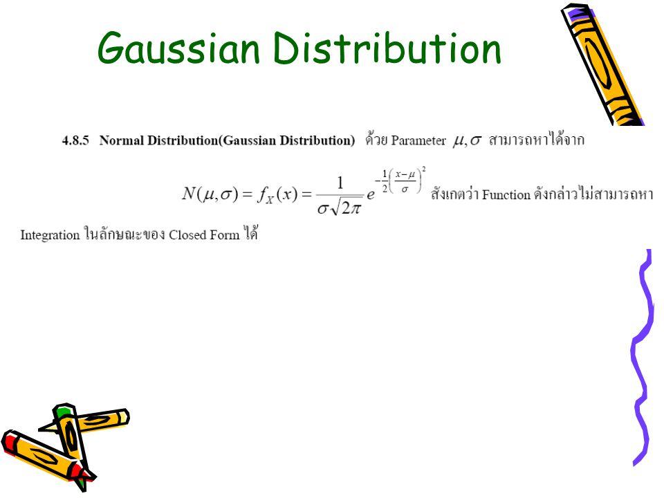 Gaussian Area = 1
