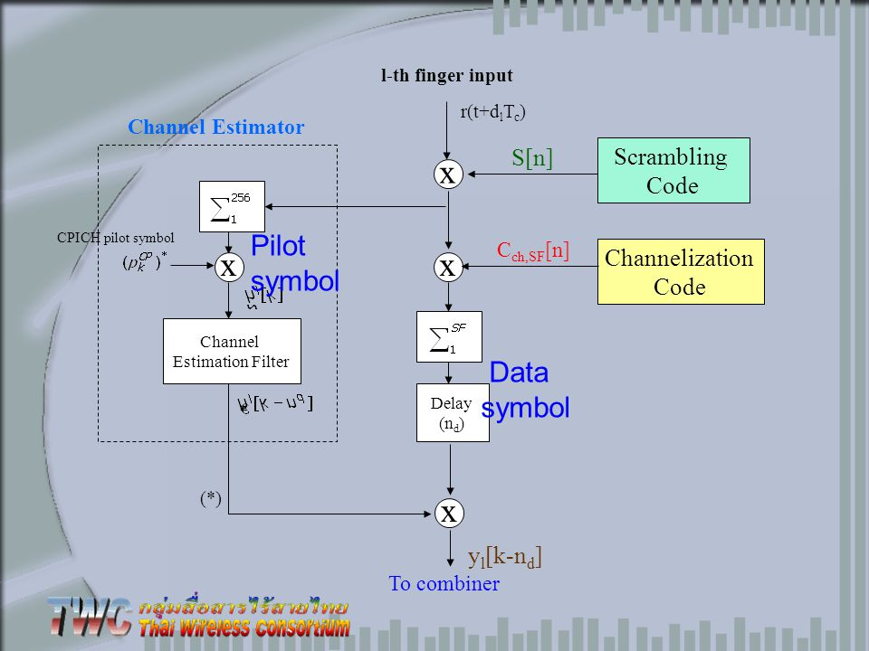Channel Estimator Scrambling Code S[n] x Channelization Code C ch,SF [n] x CPICH pilot symbol x l-th finger input r(t+d l T c ) Channel Estimation Fil
