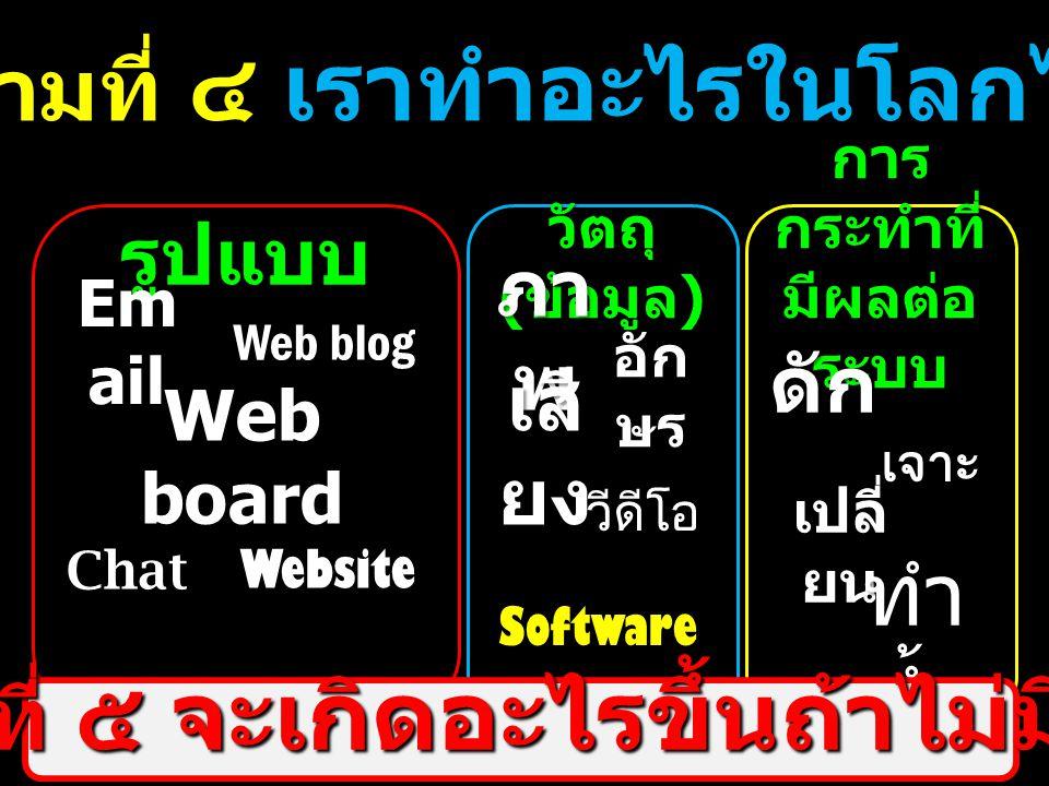 คำถามที่ ๔ เราทำอะไรในโลกไอที รูปแบบ Em ail Web blog Web board Chat Website วัตถุ ( ข้อมูล ) ภา พ อัก ษร เสี ยง วีดีโอ การ กระทำที่ มีผลต่อ ระบบ Softw