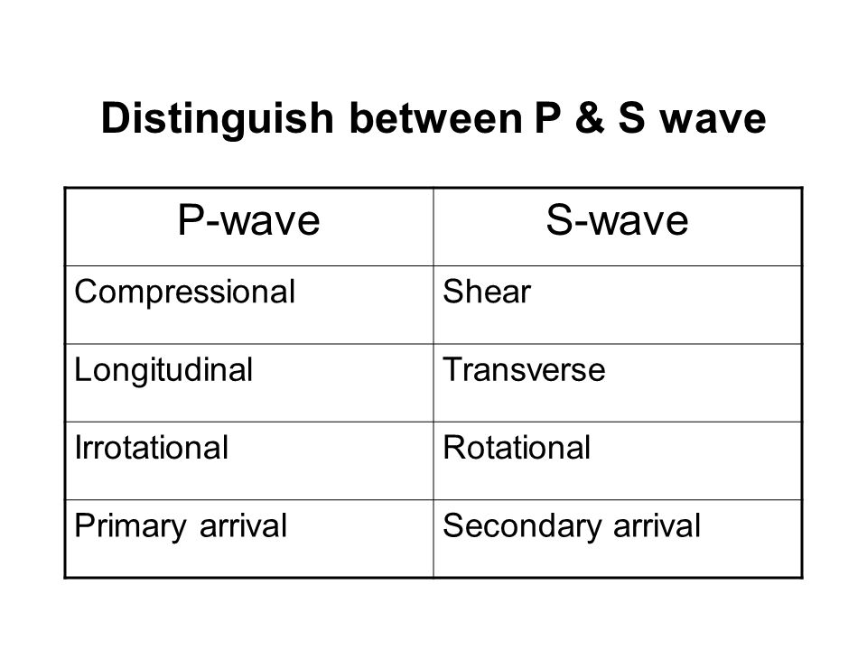 Distinguish between P & S wave P-waveS-wave CompressionalShear LongitudinalTransverse IrrotationalRotational Primary arrivalSecondary arrival