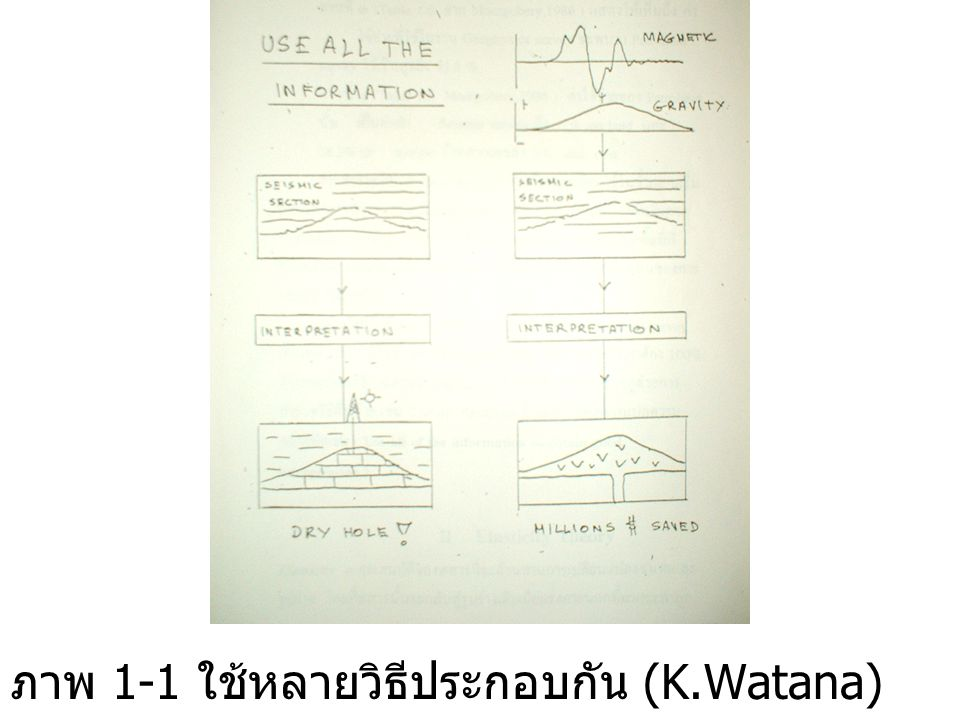Distinguish between P & S wave P-waveS-wave CompressionalShear LongitudinalTransverse IrrotationalRotational Primary arrivalSecondary arrival
