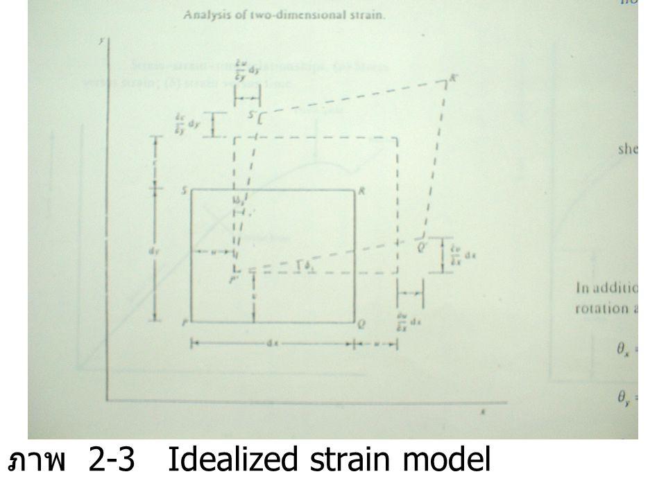 ภาพ 2-3 Idealized strain model