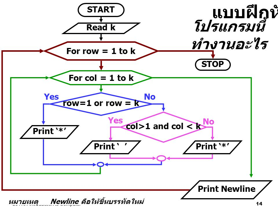 204101 Introduction to Computer 14 หมายเหตุ Newline คือให้ขึ้นบรรทัดใหม่ row=1 or row = k NoYes col>1 and col < k Yes No START STOP Print '*' Print '