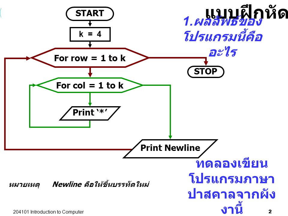 204101 Introduction to Computer 2 หมายเหตุ Newline คือให้ขึ้นบรรทัดใหม่ START STOP Print '*' For col = 1 to k For row = 1 to k Print Newline แบบฝึกหัด