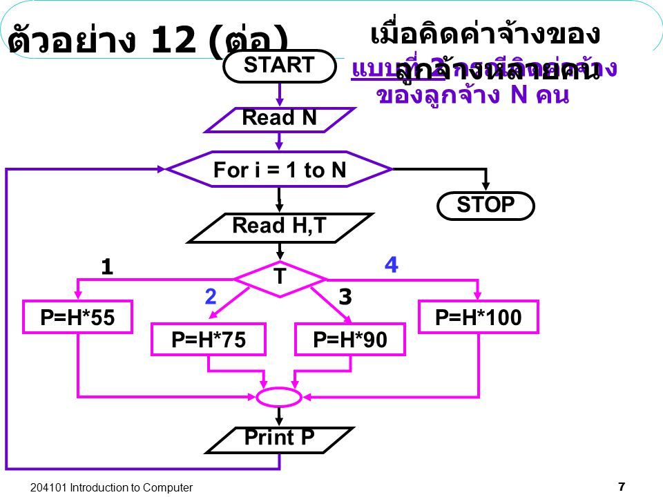 204101 Introduction to Computer 7 ตัวอย่าง 12 ( ต่อ ) Print P Read H,T T 2 1 3 P=H*55 P=H*75 4 P=H*90 P=H*100 START STOP For i = 1 to N Read N แบบที่