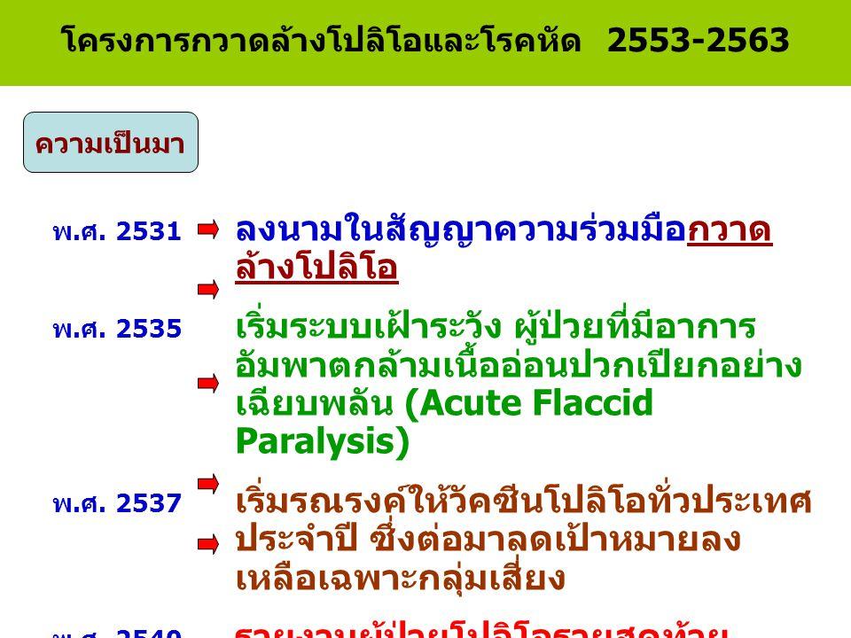 เริ่มให้ M เด็ก 9-12 เดือน เริ่มให้ M นักเรียน ป.1 ให้ MMR แทน M ในนักเรียน ป.1 ข้อมูลเฝ้าระวังโรค รง 506 จำนวนผู้ป่วยโรคหัดในประเทศไทย พ.ศ.2514 – 2554 ก่อนเริ่มโครงการกำจัดโรคหัด วินิจฉัยทางห้องปฏิบัติการร้อยละ 2 จำนวนผู้ป่วย