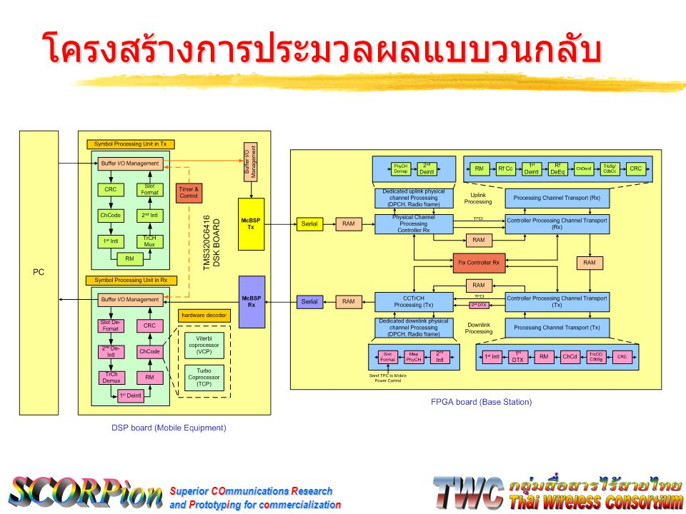 Superior COmmunications Research and Prototyping for commercialization โครงสร้างการประมวลผลแบบวนกลับ