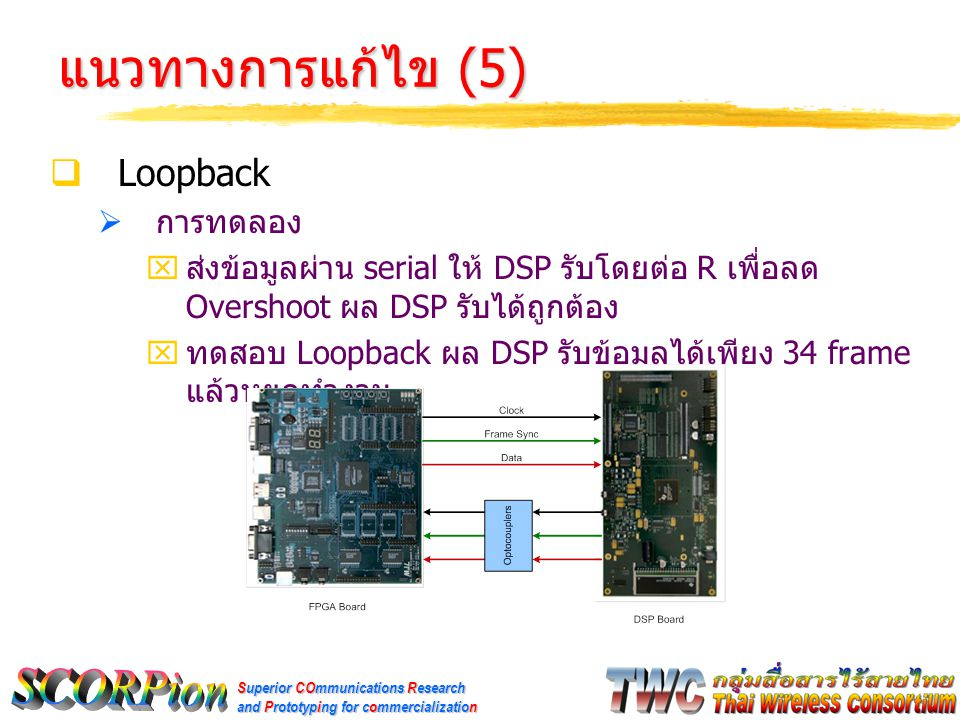 Superior COmmunications Research and Prototyping for commercialization แนวทางการแก้ไข (5)  Loopback  การทดลอง  ส่งข้อมูลผ่าน serial ให้ DSP รับโดยต่อ R เพื่อลด Overshoot ผล DSP รับได้ถูกต้อง  ทดสอบ Loopback ผล DSP รับข้อมูลได้เพียง 34 frame แล้วหยุดทำงาน